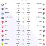 Résultats trente-troisième journée de ligue 1 2021