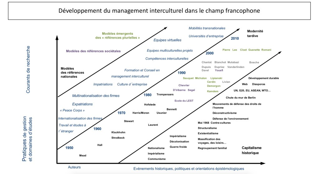 Développement du management interculturel