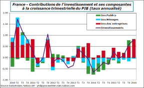 France-2016-t1-invest