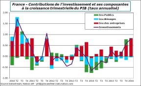 France-2016-t1-invest