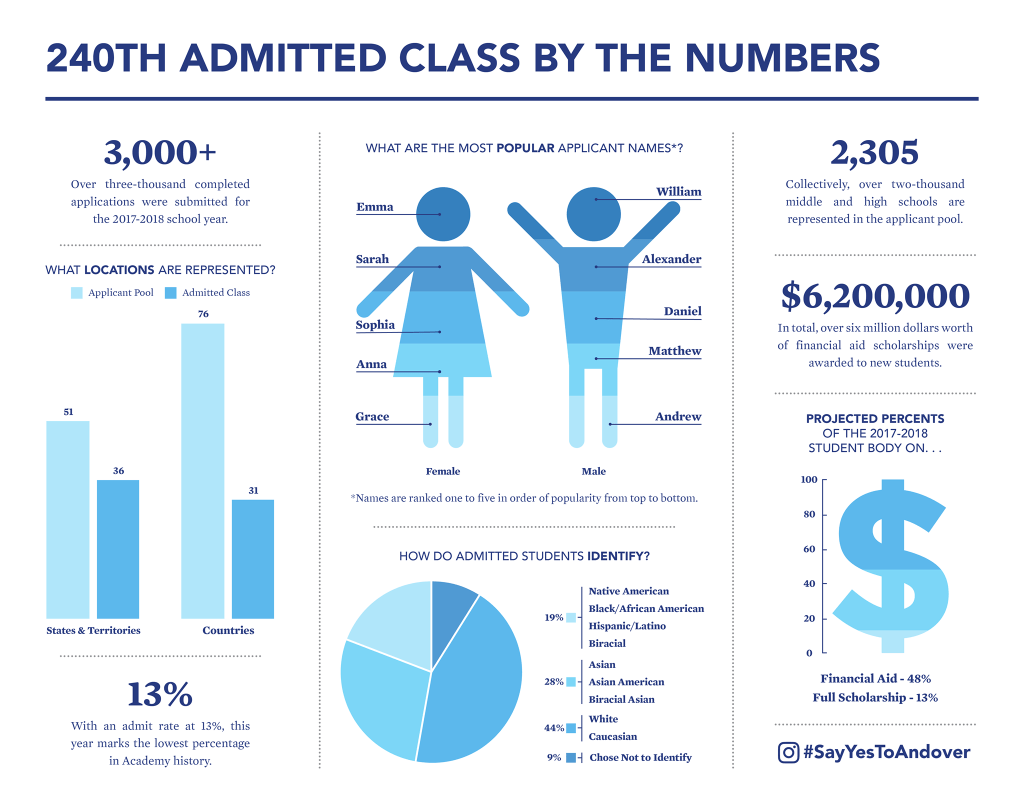 A Preview of Andover's 240th Admitted Class
