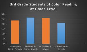 3rd grade reading chart