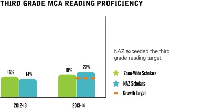 NAZ-Third Grade Reading Graphic with text