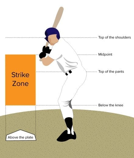 The strike zone of a batter in baseball