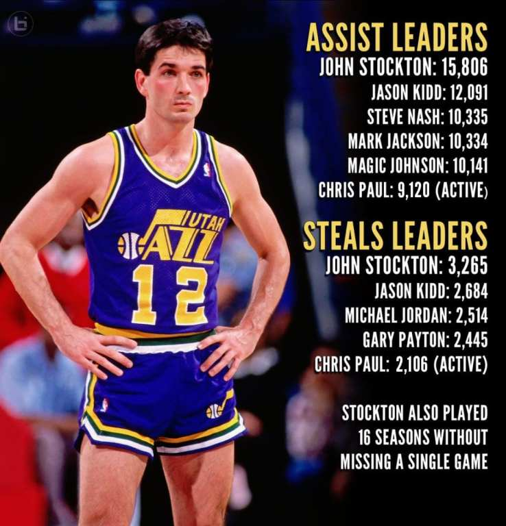 John Stockton's records include all-time assists and steals in NBA history