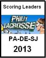 Girls scoring leaders