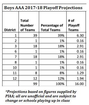 Boys AAA projections