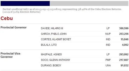Cebu Election Returns