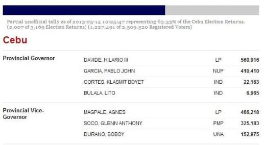 Cebu Updates Results