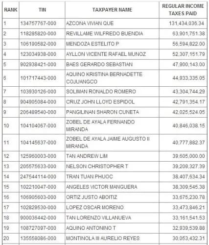 Philippines Richest List 2013 Forbes