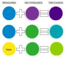 couleurs-tertiaires1