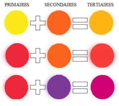 La symbolique des couleurs - V1 - PhiloCalys