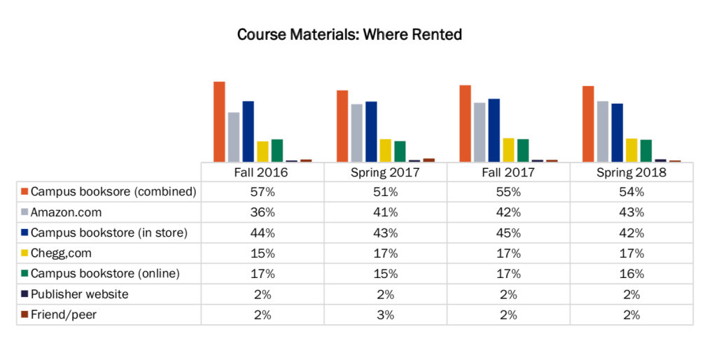 Course materials: where rented