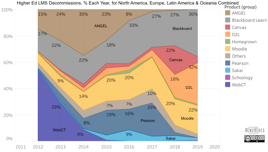 LMS higher ed decommissions per year for combination of North America, Europe, Latin America, and Oceania.