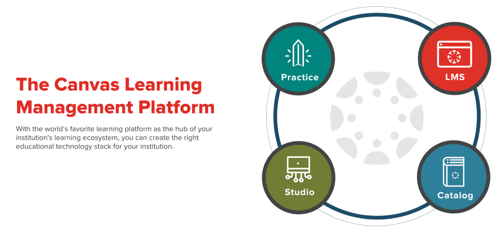 The Canvas Learning Platform now includes the LMS and Practice and Studio and Catalog.