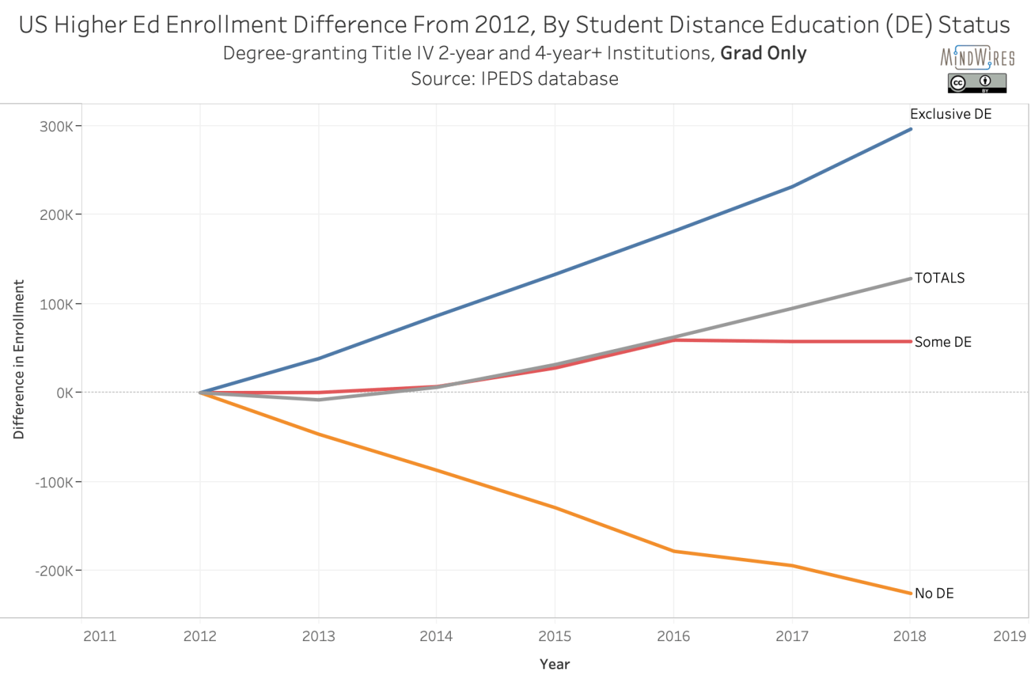 US Higher Ed Enrollment Difference From 2012, By Student Distance Education (DE) Status - grad only