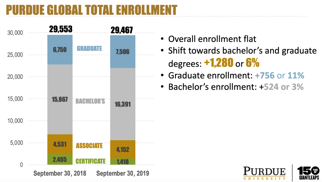 Slide from Purdue report to board, showing total enrollments at Purdue Global 2018 - 2019.