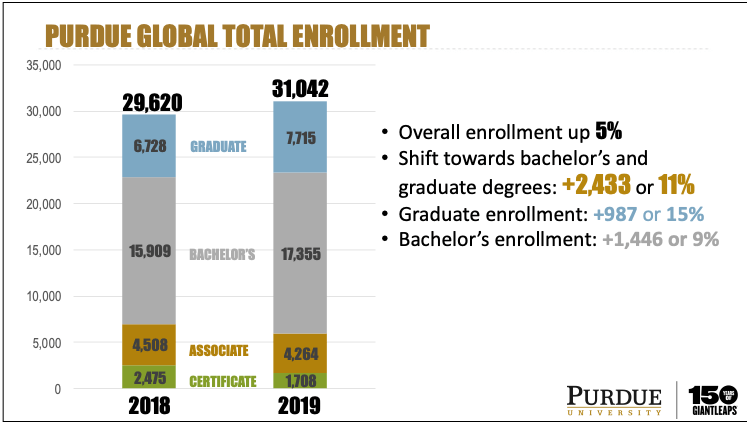 Updated Purdue Global enrollment numbers for calendar year 2018 and 2019, showing an increase of 5%.