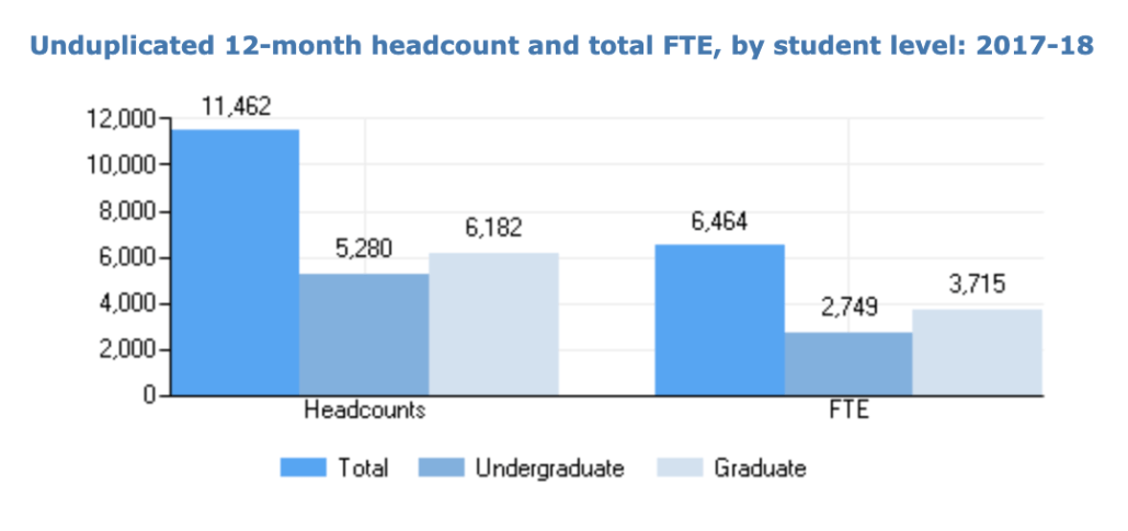 Unduplicated 12-month headcount for 2017-2018 for Brandman University