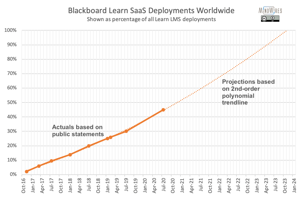 Chart showing percentage of Blackboard Learn LMS clients on Learn SaaS over time, with projects through end of 2023.