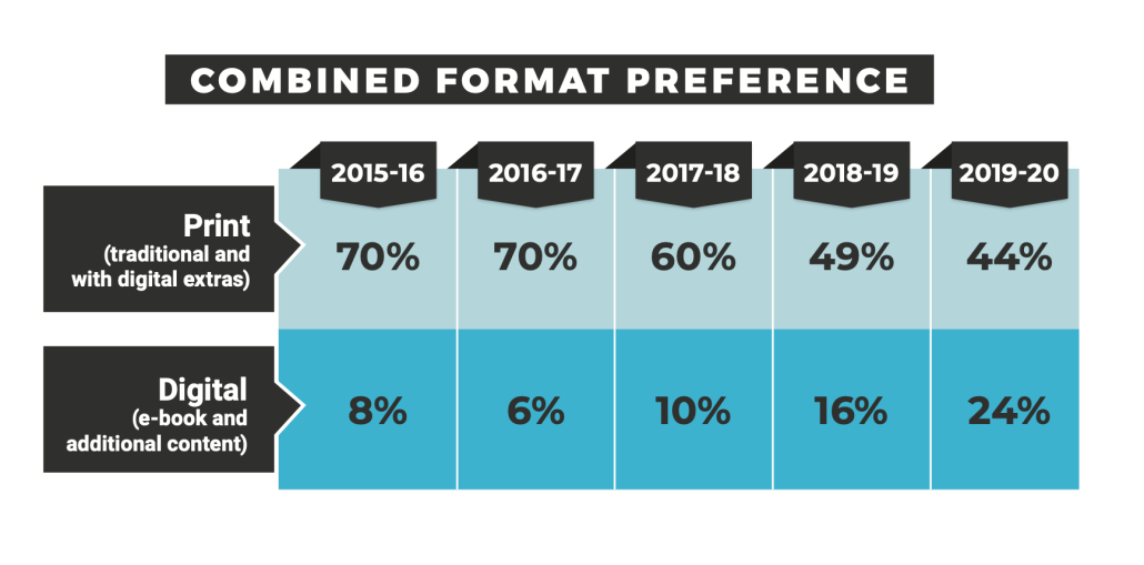 Combined Format Preference