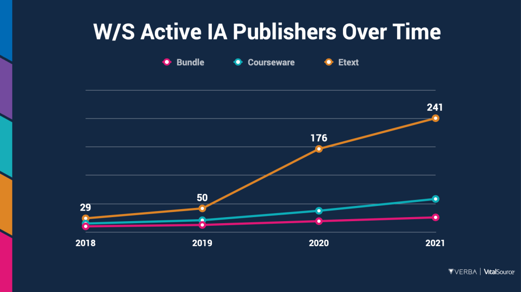 Verba VitalSource data showing increased number of publishers participating in Inclusive Access programs over time.