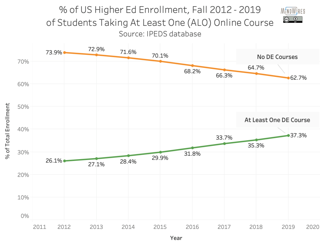 Percentage of US Higher Ed enrollment 2012 - 2019 of students taking at least one online class