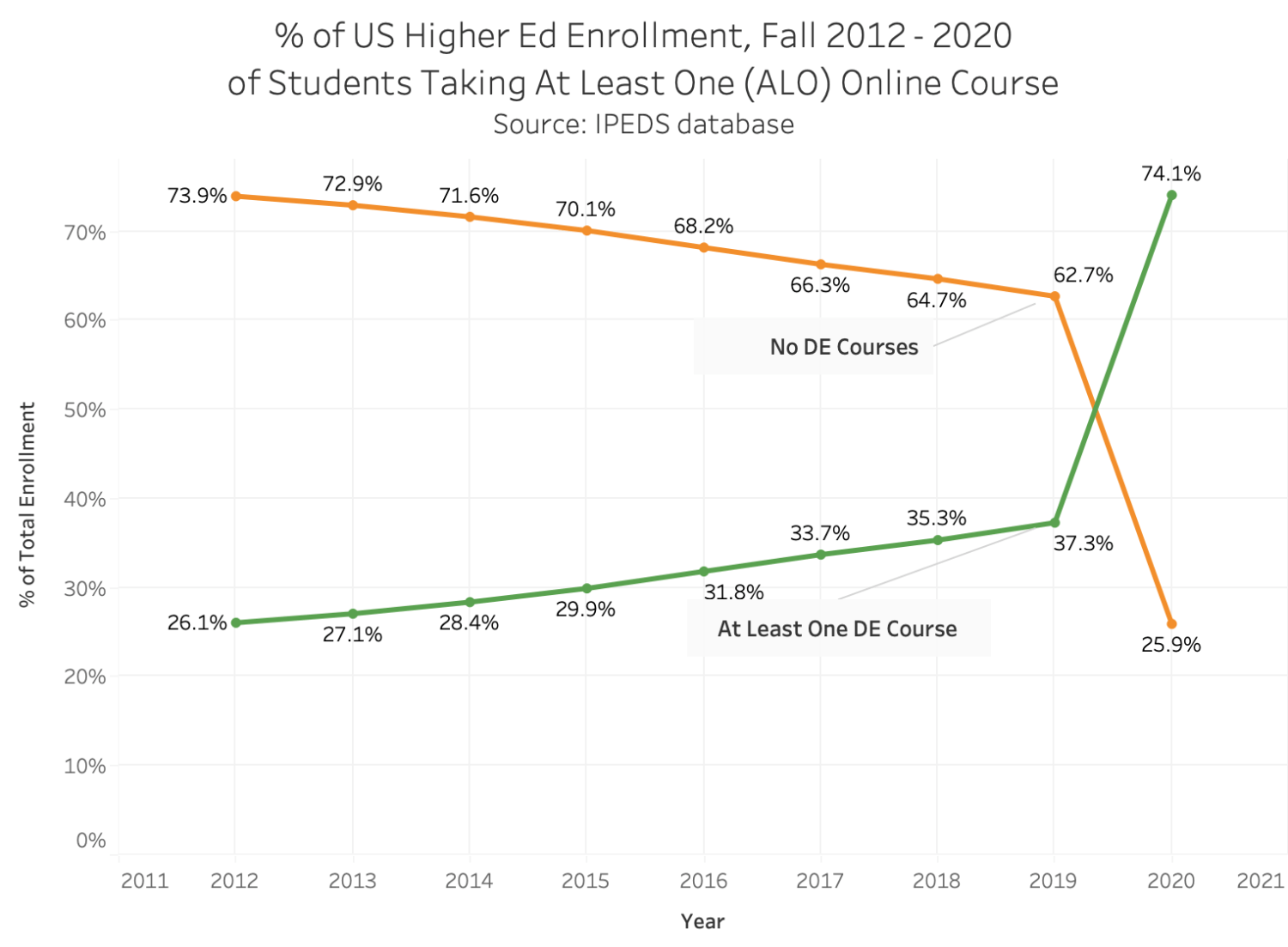 trends 2012-2020 for percentage of us college students taking at least one online course vs. no online courses