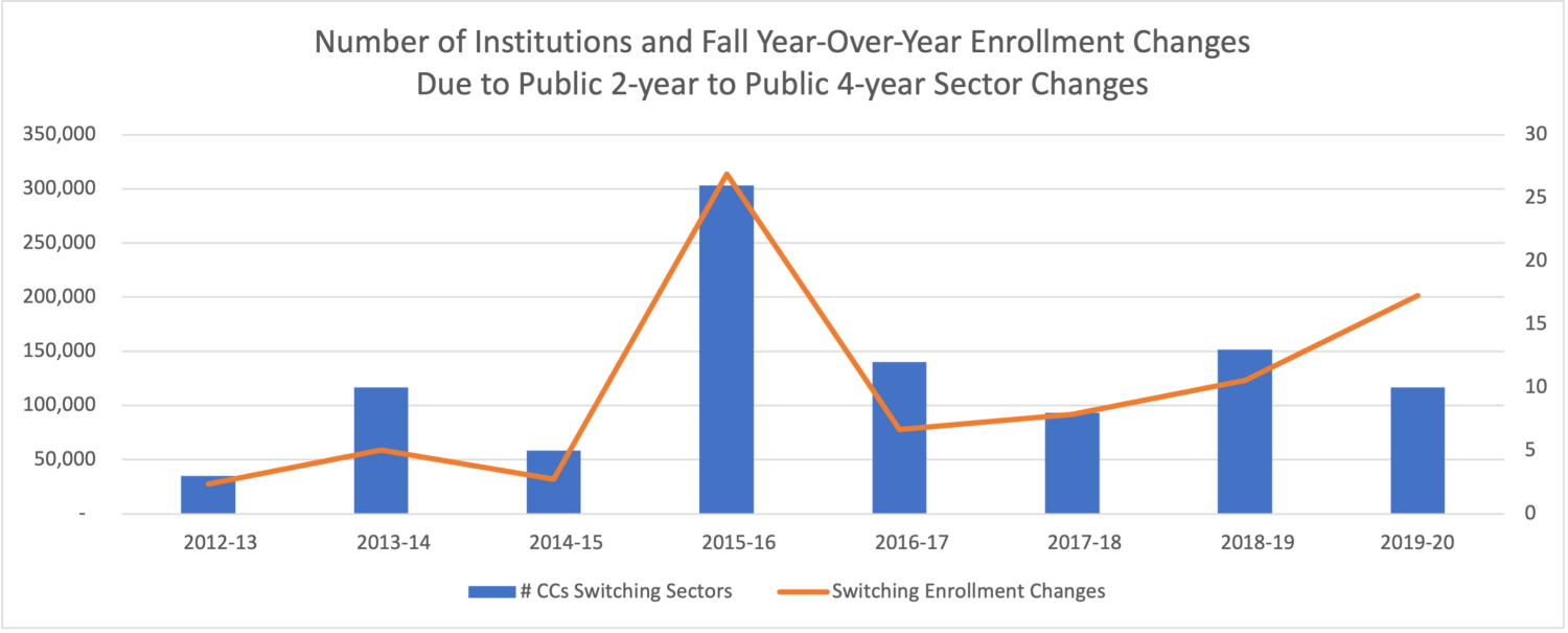 Number of institutions and Fall year-over-year enrollment changes due to Public 2-year to Public 4-year sector changes, 2013 - 2020