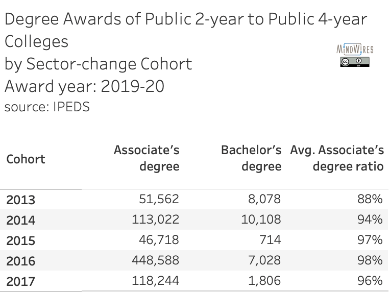 Degree awards n 2019-20 for cohorts switching from public 2-year to public 4-year sector