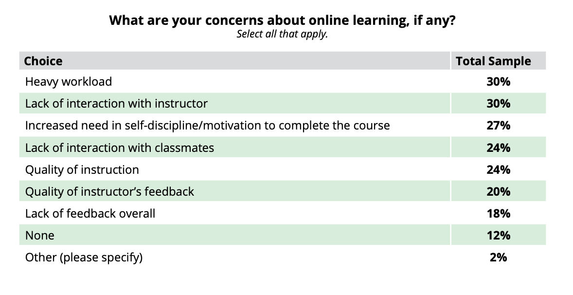 Concerns about online learning