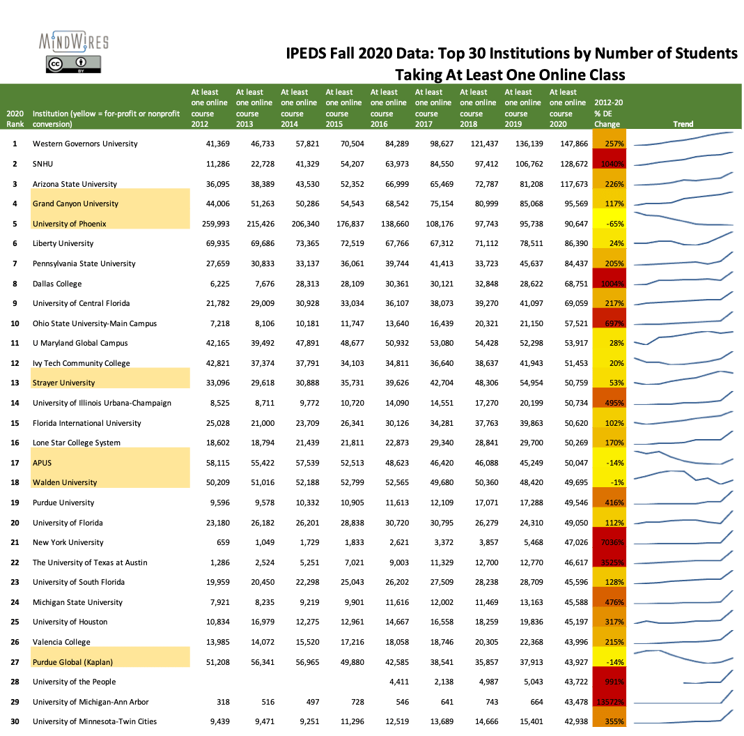 IPEDS Fall 2020 Top 30 institutions by number of students taking at least one online course