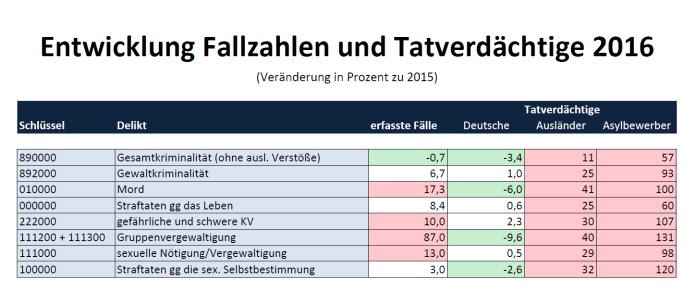 Entwicklung_Fallzahlen_TV