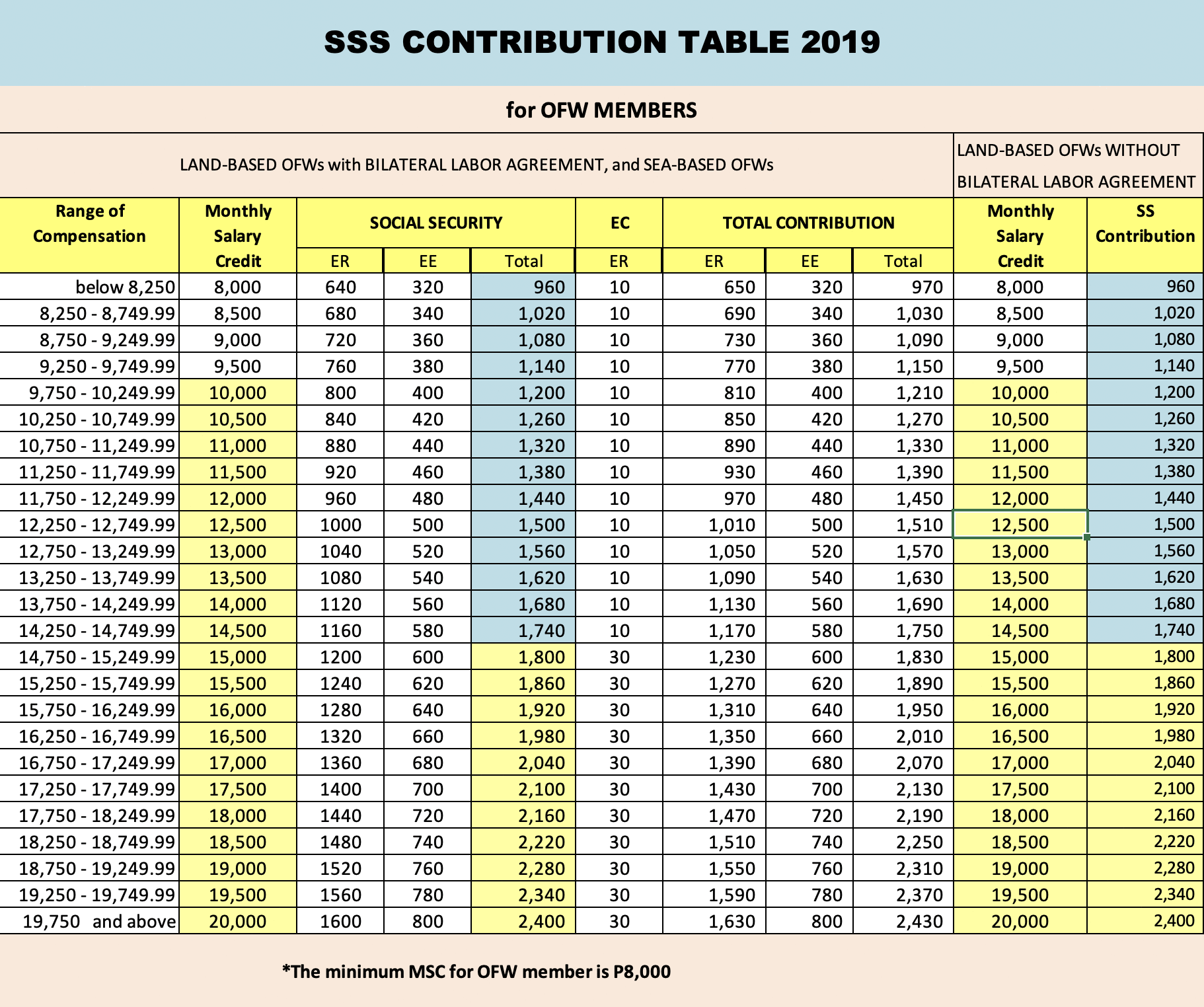 sss contribution table 2019 for ofw members