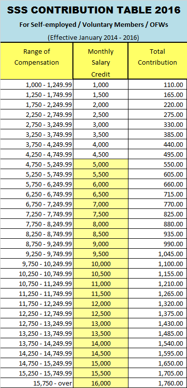 sss schedule contributions 2016
