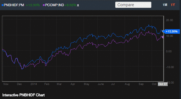 pnb high dividend equity fund vs psei