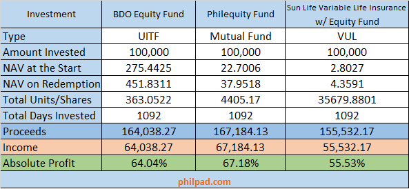 100000 invested on mutual funds vs uitf vs vul