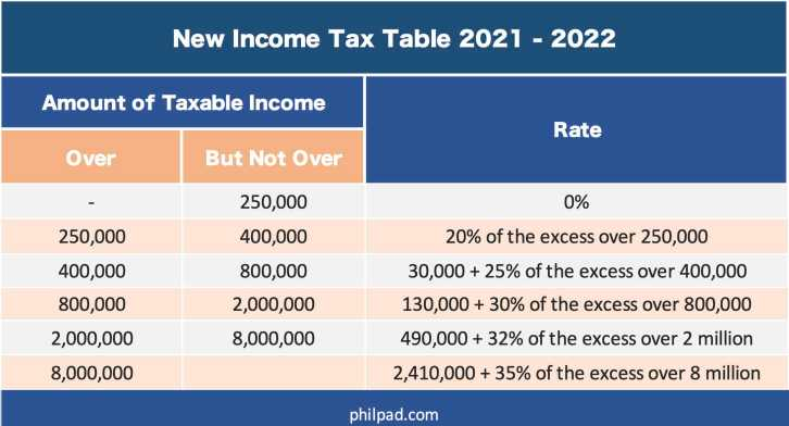income tax table 2021