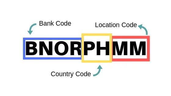 bank code format