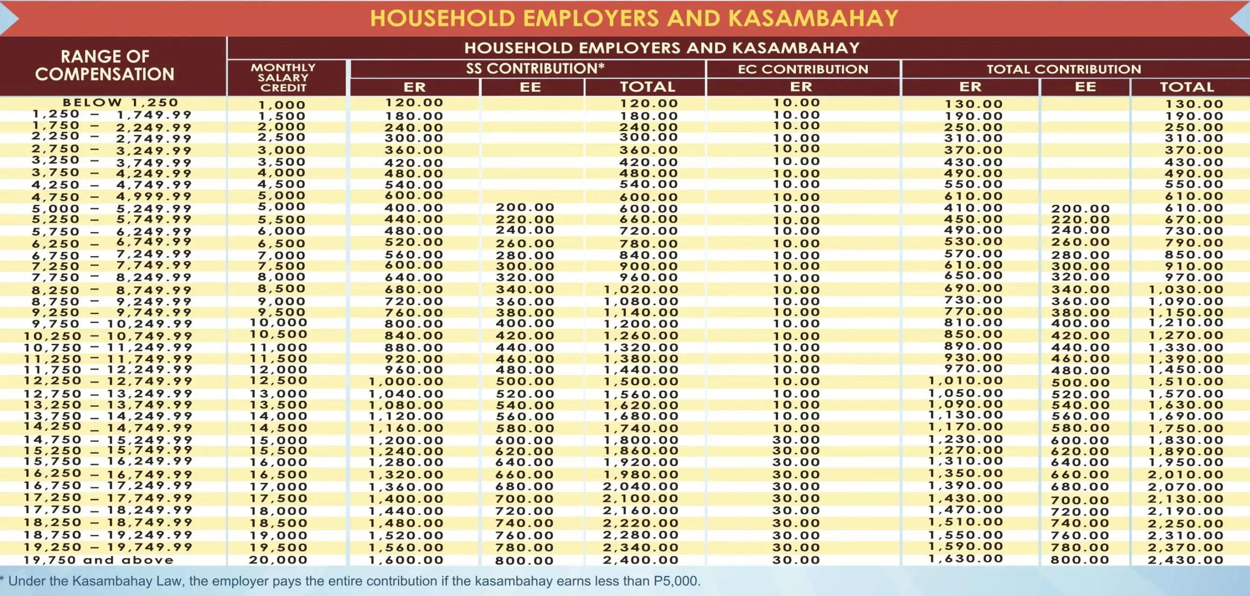 sss amount for household employers kasambahay
