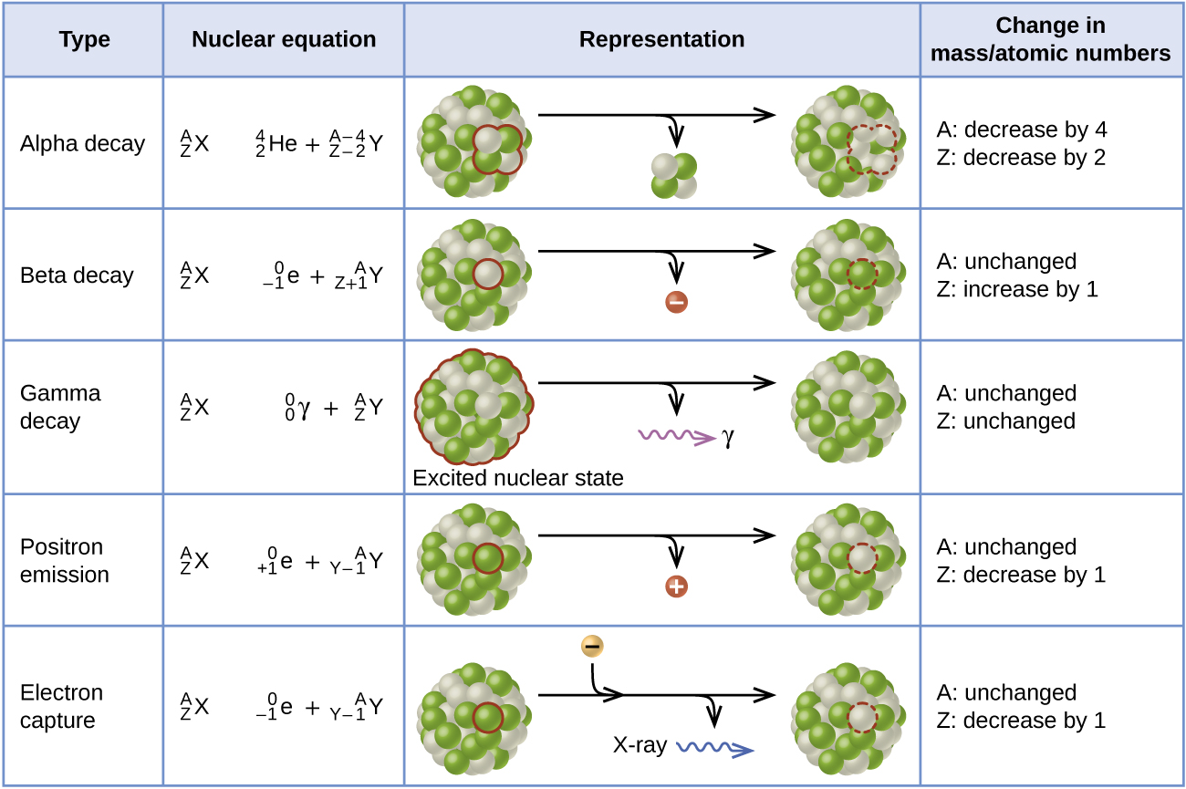 4e 1 Atomic Nucleus Phy Gc Cdv Mcat Review