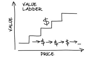 Value Ladder