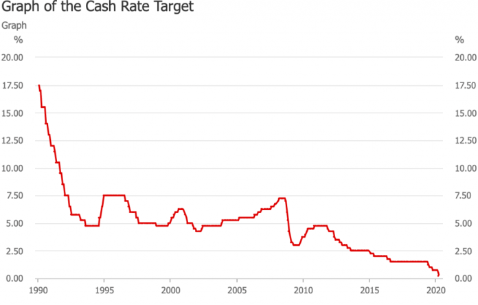 RBA cash rate changes