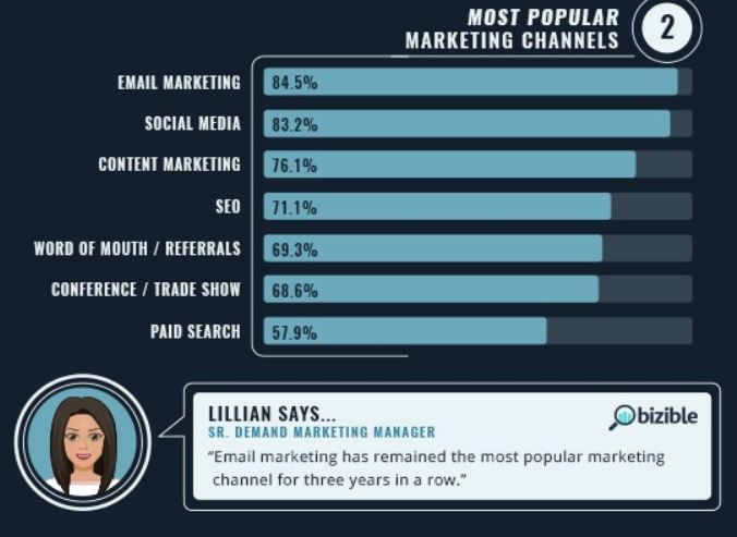 Email tops CMO marketing channels.