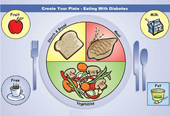diabetes plate method easy meal planning