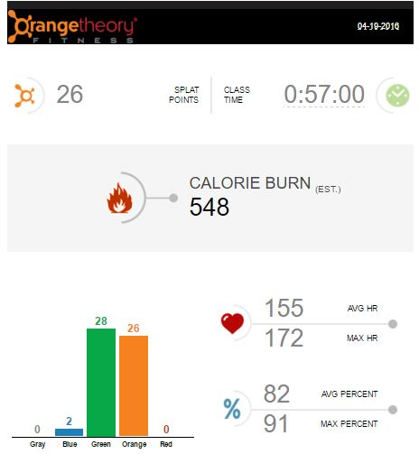 Orange Theory: Day One