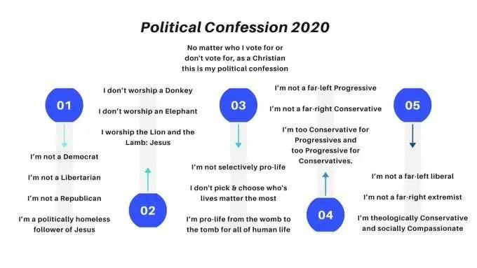 Political Confession 2020 3