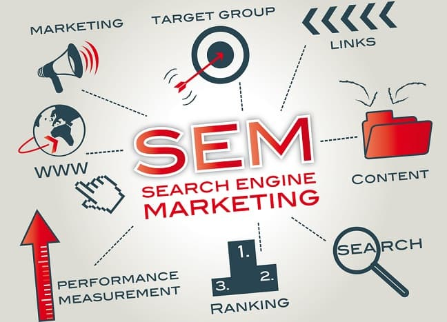 The Simple Answer to What Search Engine Marketing Is and How It Can Help Your Business