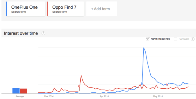 OnePlus One Search Stats