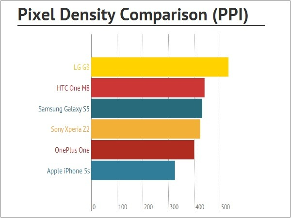 OnePlus One Pixel Density